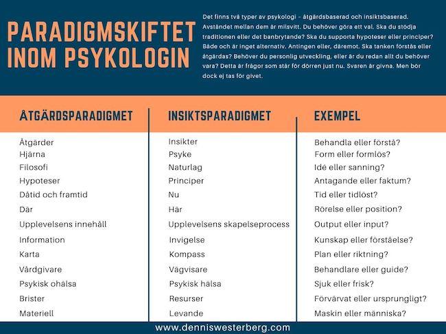 Paradigmskiftet inom psykologin/psykiatrin